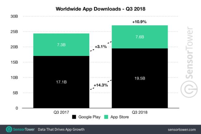 q3-2018-app-downloads-worldwide