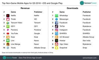 q3-2018-top-apps-worldwide