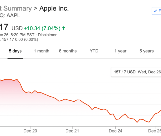 Apple Stock Sees Best Single Day Performance In Five Years As