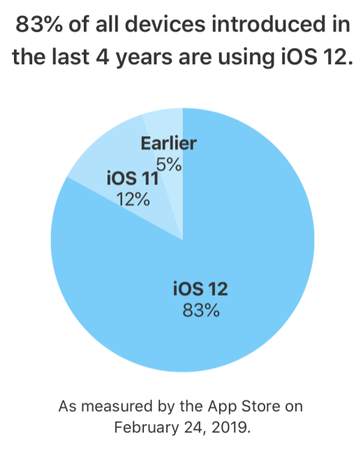 iOS 12-adoption-February-1