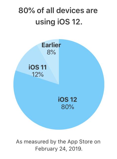 iOS 12 -adoption-february-2
