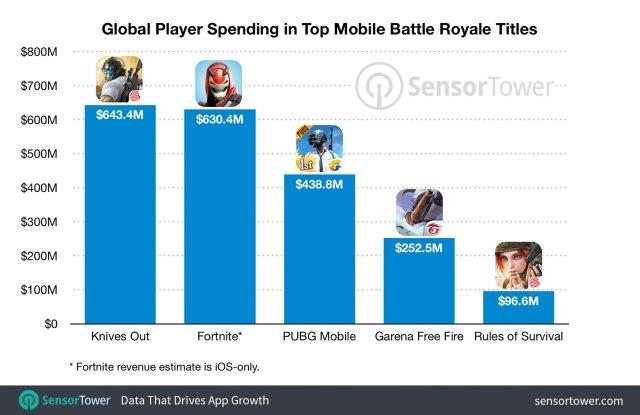 iOS battle royale