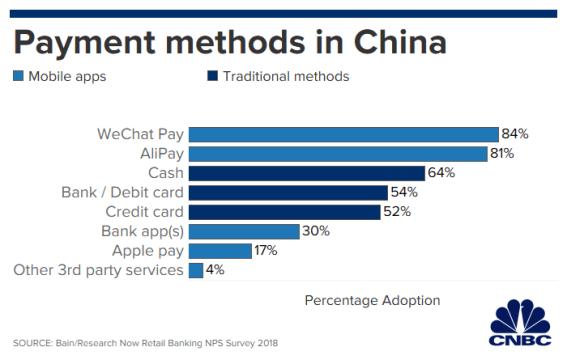 payment_methods_china_2.1567096302816