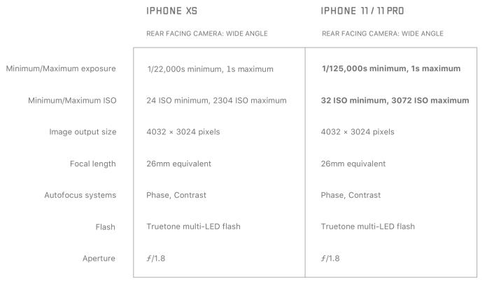 iPhone 11 iPhone XS camera comparison