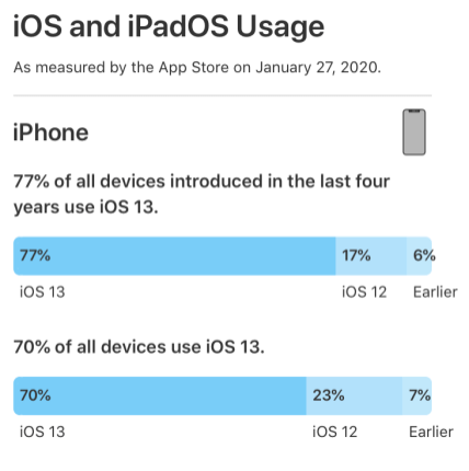 iPhone iPad iOS 13 adoption