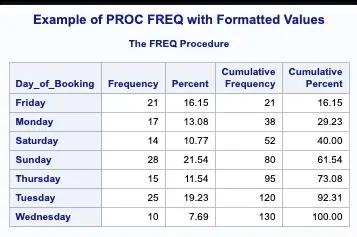 Proc Freq SAS Options