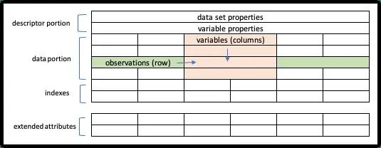 Parts of SAS dataset