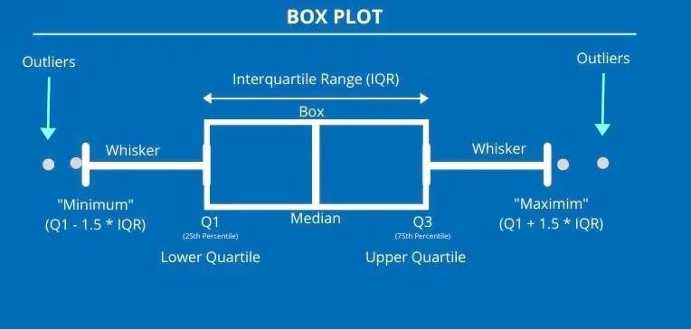 Box and Whisker Plot : Explained 1