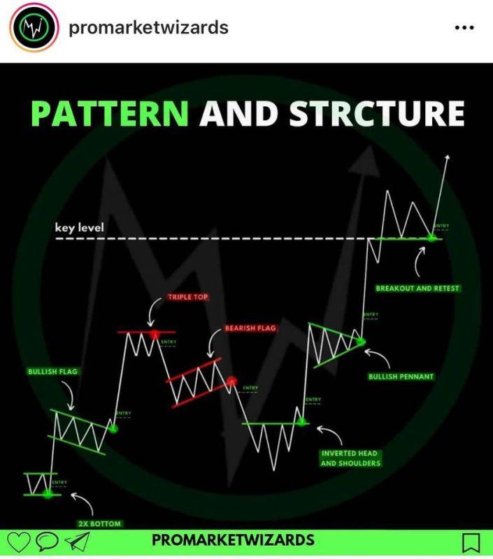 market patterns- 9WSO Download
