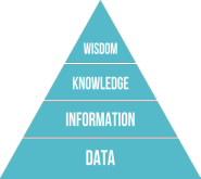 DIKW Pyramid: Data, Information, Knowledge, Wisdom