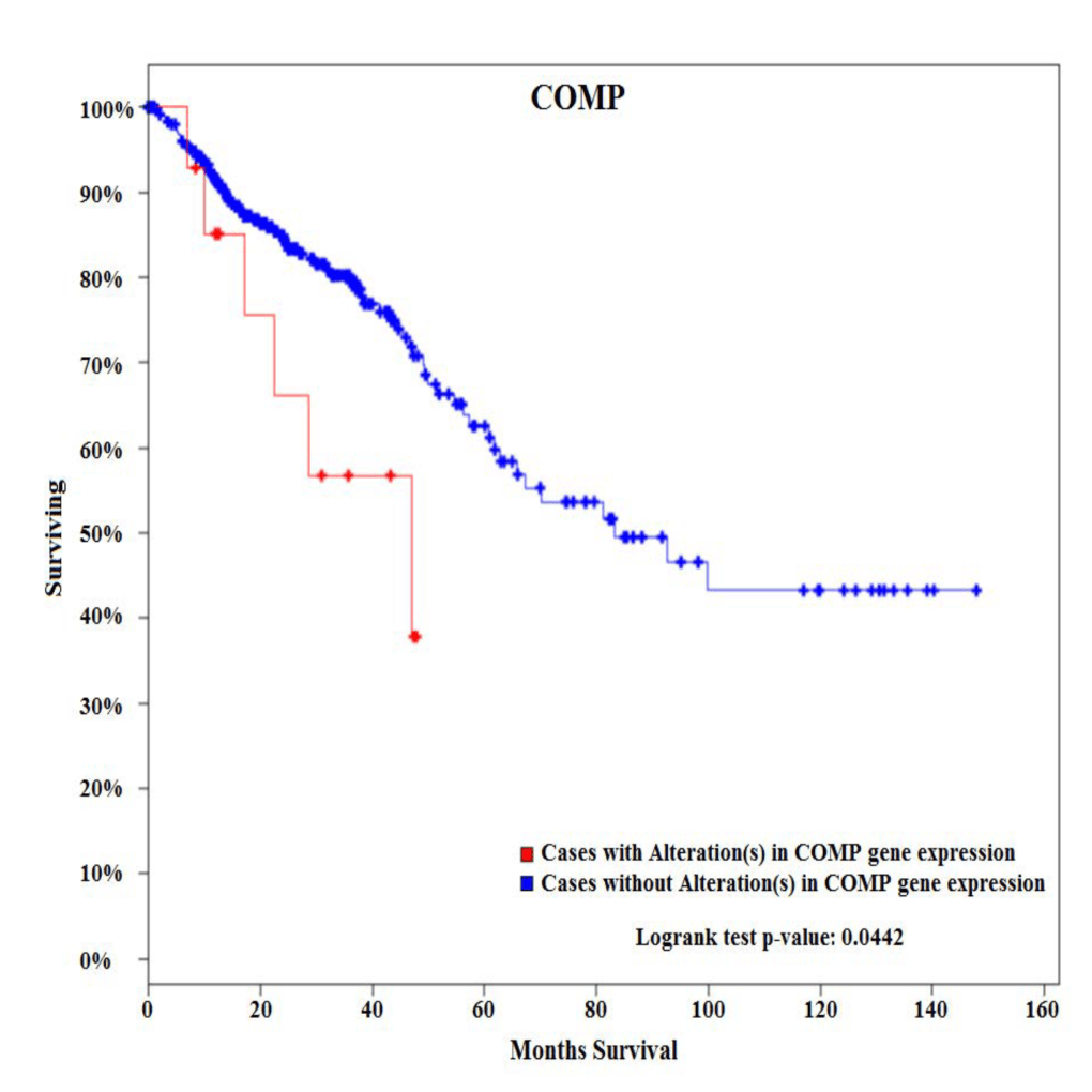 02 05 Comp Gene Is Over Expressed In Early Onset Colon Cancer And Associated With Poor Survival Academic Surgical Congress Abstracts Archive