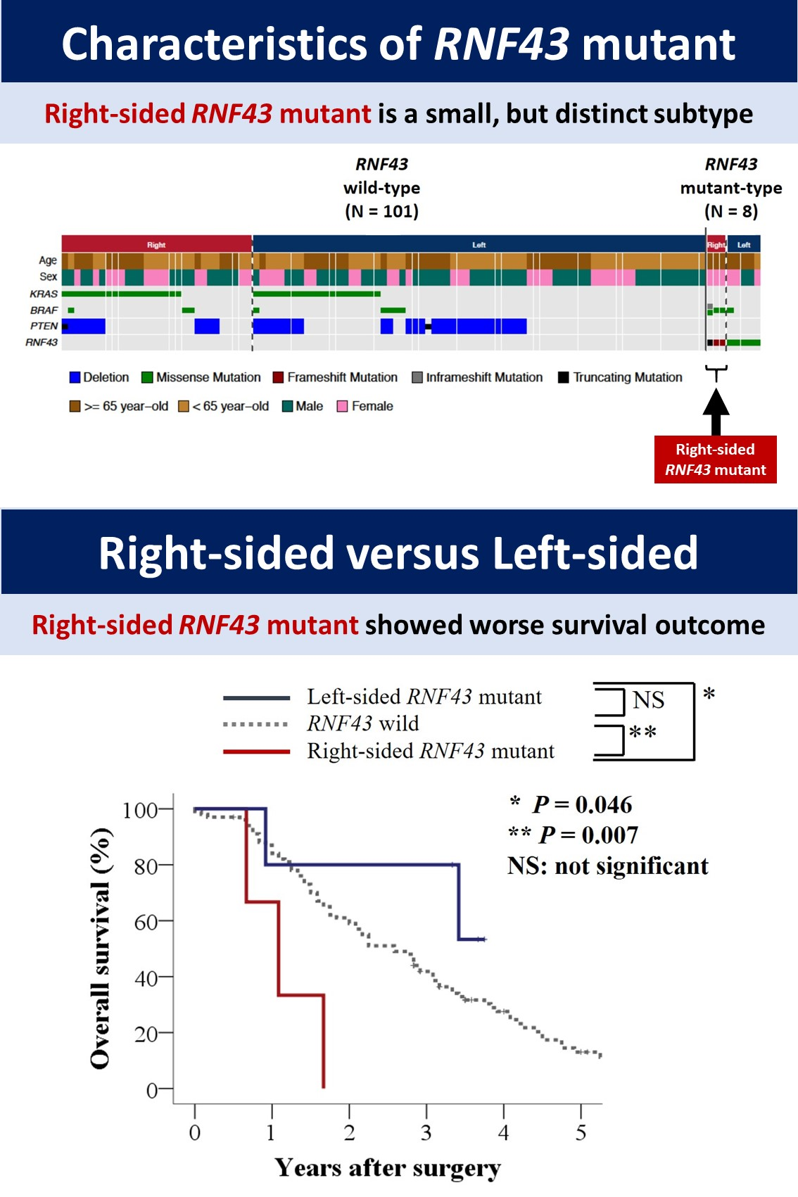 69 05 Survival Outcome Of Rnf43 Mutant Type Differs Between Right Sided And Left Sided Colorectal Cancer Academic Surgical Congress Abstracts Archive