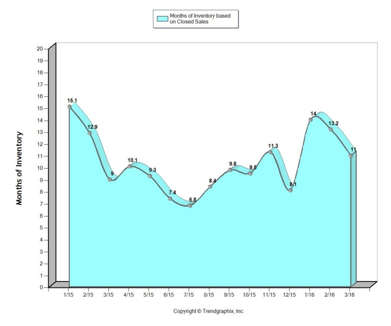 FtLaud MAY 2016 Months of Inventory
