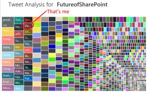 #FutureOfSharePoint Active Twitter Users