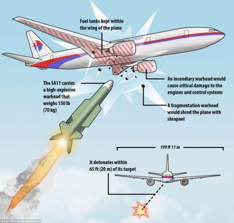 Treffer einer Boden-Luft-Rakete auf ein Verkehrsflugzeug