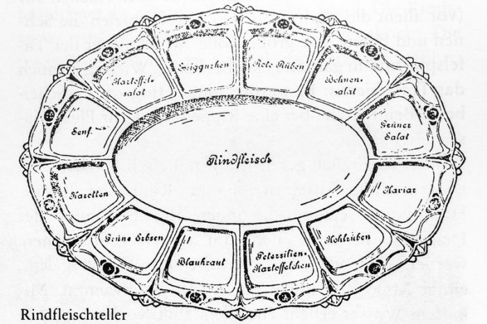 "Philipp Aigner's 1829 patented tafelspitz plate: With this invention, the poached meat and its juices are served in isolation from the accompaniments. It had 6 or 12 outer compartments around the central one. This plate reads beef in the center and, from top left: beets, pea salad, lettuce, caviar, rutabaga, little potatoes with parsley, red cabbage, green peas, carrots, mustard, potato salad, and gherkin. In Franz Maier-Bruck, <em><a href=""https://www.amazon.com/s/ref=nb_sb_noss?url=search-alias%3Daps&amp;field-keywords=3929626276"" rel=""noopener"">Das große Sacher Kochbuch</a></em> (Vienna: Schuler 1975) p. 218."