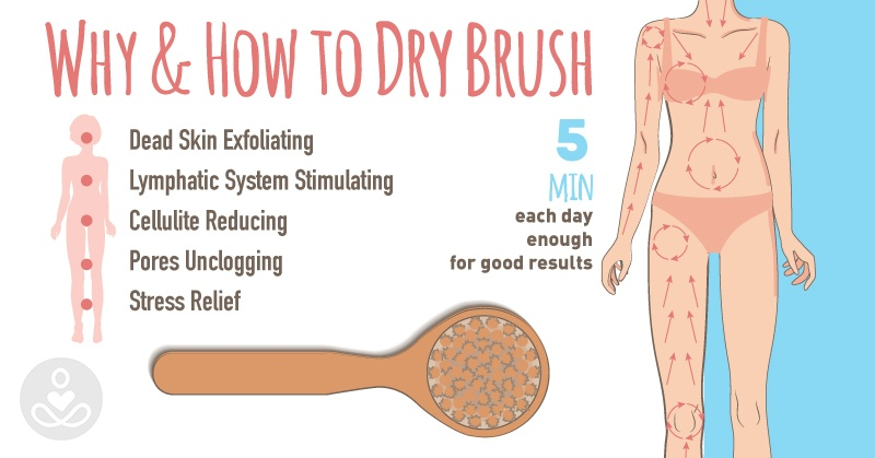 """Image text: """"Why and how to dry brush: dead skin exfoliating, lymphatic system stimulating, cellulite reducing, pores unclogging, stress relief; five minutes each day enough for good results."""" Image of brush with long handle and arrows moving up legs and arms, down neck and chest, and circling abdomen and breasts."""