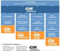 The CIW Certification Pathways