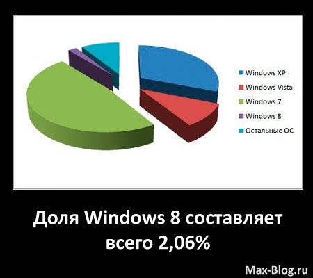 Доля Windows 8 составляет всего 2,06%