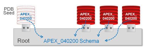Oracle APEX Multitenant