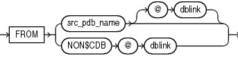 Create a PDB directly from a stand-alone database?