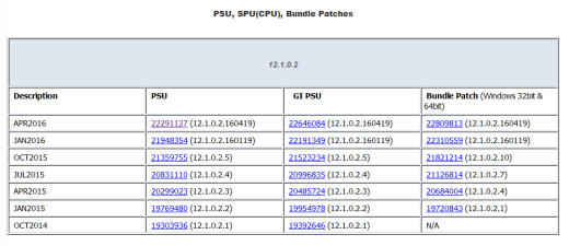 MOS Note Patches PSUs CPUs SPUs BPs
