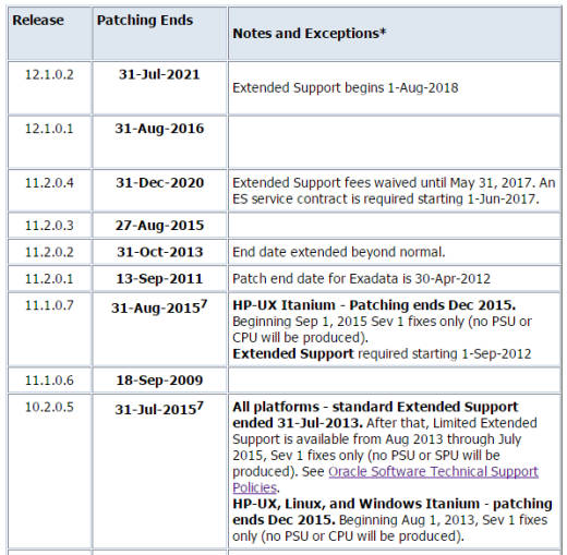 Oracle Patching End Dates for the Database