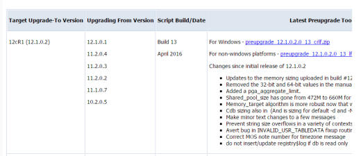 preupgrd.sql - April 2016 - MOS Note:884522.1