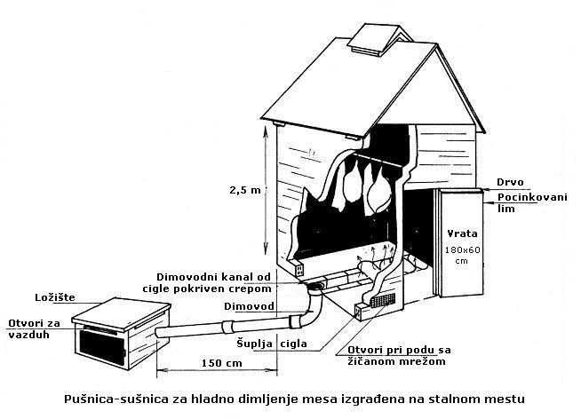 Kako napraviti svoju komoru za sušenje mesa?