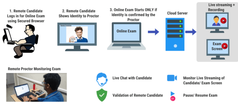 Remote Proctoring Steps during Online Exam