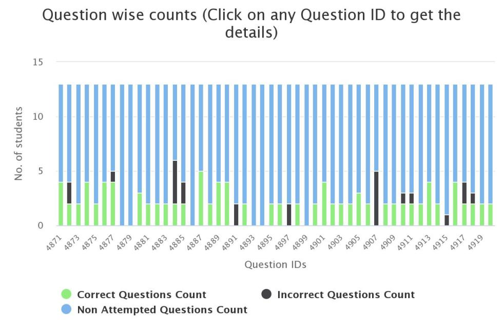 questionwise online exam performance