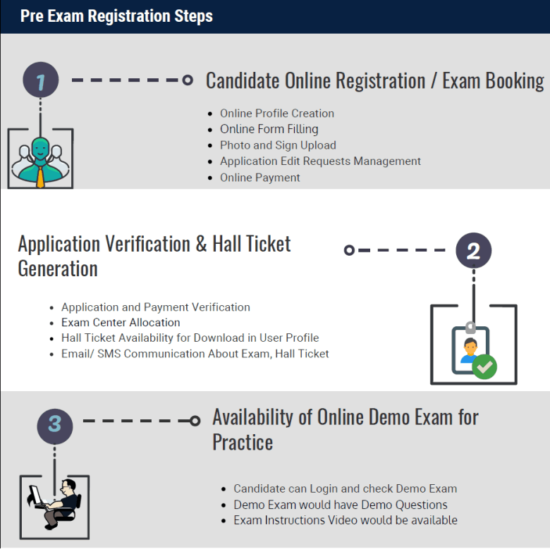 Pre Exam Registration Steps