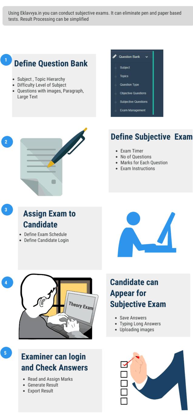Online Subjective Exam Management Steps