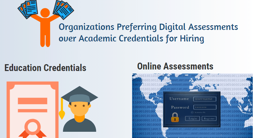 Organizations Preferring Digital assessments over academic credentials during hiring
