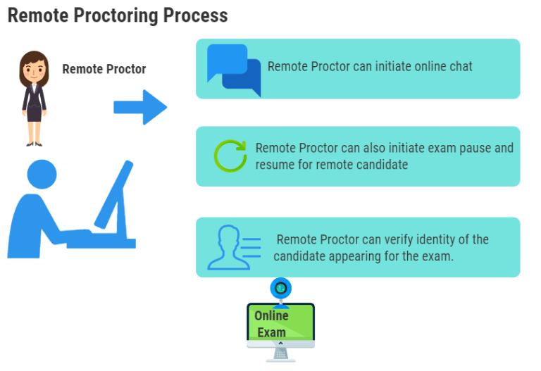 Remote-Proctoring-Process