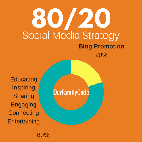 80/20 social media strategy graph