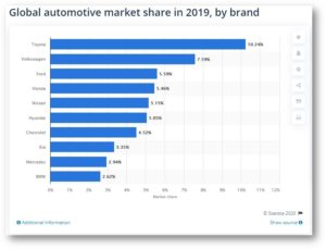 Automobile Manufactures Global Market Share by Brand in 2019
