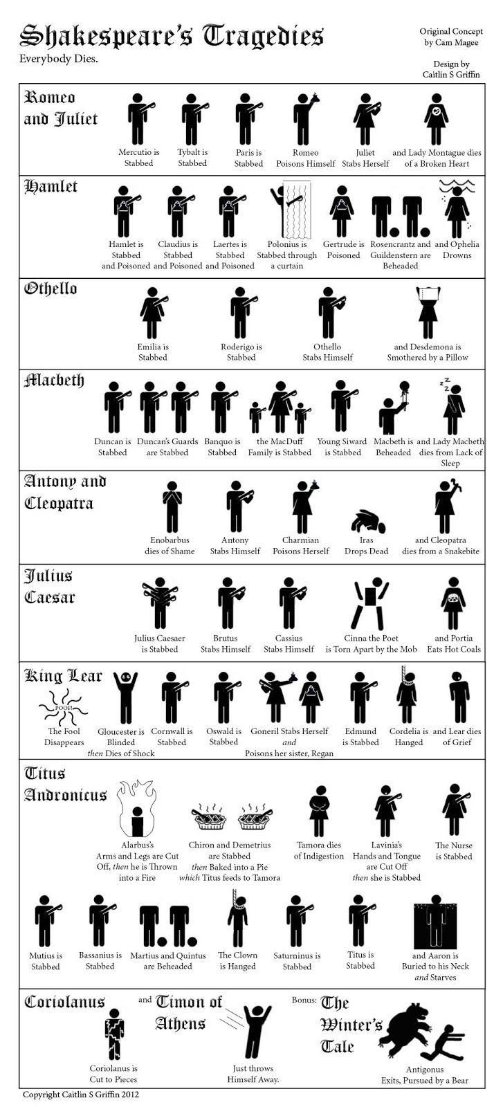 Tragedies simplified