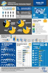 Summer 2016 - Infographic - At grad