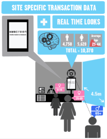 OptimEyes-amscreen-real-time-customer-analystics-data-users-scan-eye-ball-biometrics-infographic