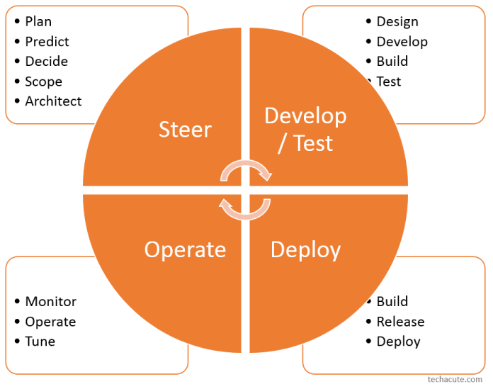DevOps Graphic Steer Develop Test Deploy Operate Overview