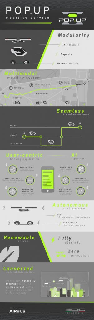 Infographic Italdesign Airbus Popup Concept Vehicle Data Idea Specification Background