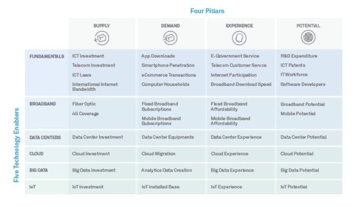 huawei-global-connectivity-index-6-four-pillards-slides-deck-presentation