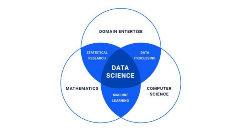 Domain Enterprise Data Science Processing Statistical Research Mathemathics Machine Learning Computer Ventt Diagram