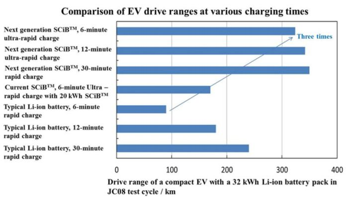 New SCiB EV Battery Toshiba Comparison sheet drive ranges against vs charging times overview companies models car Li-Ion pack