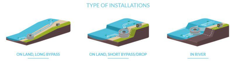 Turbulent: Micro Hydro Power Plant [Video] - TechAcute