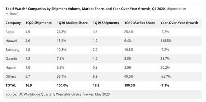Huawei's global smartwatch shipment rises to second place in Q1 2020 via IDC report 1