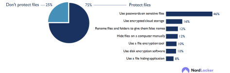 New Nordlocker research explores people's habits related to file storage and more 33