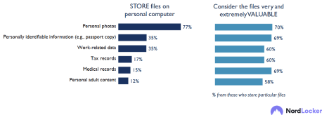 New Nordlocker research explores people's habits related to file storage and more 31