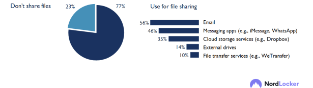 New Nordlocker research explores people's habits related to file storage and more 25